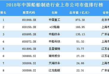 2018年中国船舶制造行业上市公司市值排行榜