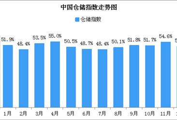 2018年12月中国仓储指数51.2%:市场即将进入传统消费淡季