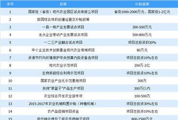 2019年中国农业产业政策补贴项目汇总分析:补贴最高达2亿元(表)