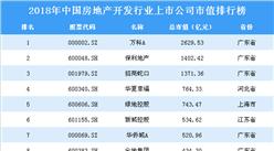 2018年中國房地產開發行業上市公司市值排行榜