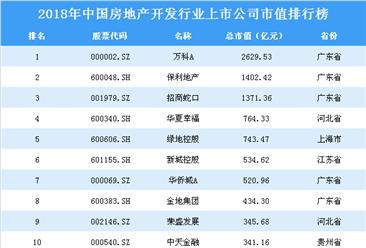 2018年中国房地产开发行业上市公司市值排行榜
