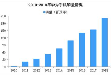 华为用苹果发祝福 2019华为手机销量能实现2.5亿吗?(附图表)