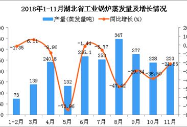2018年1-11月湖北省工业锅炉蒸发量同比下降32.36%