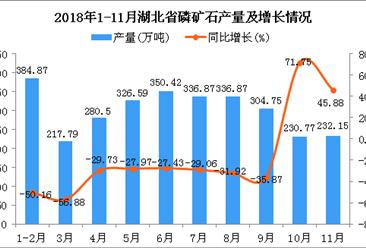 2018年1-11月湖北省磷矿石产量为3001.58万吨 同比下降31.01%