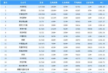 2018年12月金融微信公众号排行榜:央视财经总好看数11万+(附排名TOP25)