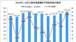 2018年1-10月上海市星级酒店经营数据统计分析(附图表)