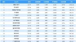 2018年12月房地產微信公眾號排行榜:櫻桃大房子第一(附排名榜單)