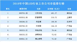 2018年中國LED行業上市公司市值排行榜