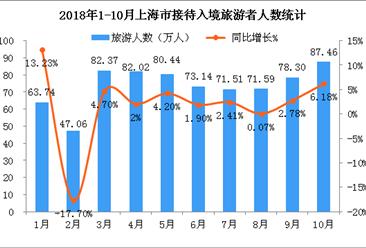 2018年1-10月上海市入境旅游數據統計:入境游客同比增長2.24%(附圖表)