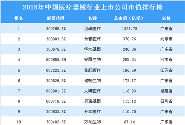 2018年中国医疗器械行业上市公司市值排行榜