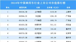 2018年中國乘用車行業上市公司市值排行榜