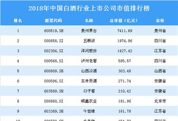 2018年中国白酒行业上市公司市值排行榜