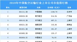 2018年中國航空運輸行業上市公司市值排行榜