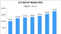 2019年重慶調整主城房產稅起征 2019重慶房價是漲還是跌?(附走勢分析)