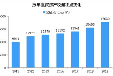 2019年重庆调整主城房产税起征 2019重庆房价是涨还是跌?(附走势分析)