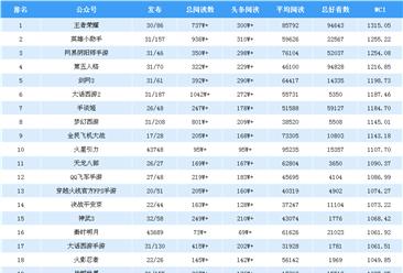 2018年12月游戏微信公众号排行榜:王者荣耀第一(附排名)