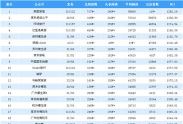 2018年12月旅游行业微信公众号排行榜(附完整榜单)
