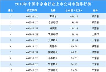 2018年中国小家电行业上市公司市值排行榜