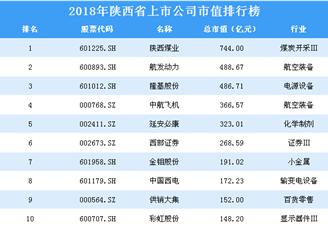 2018年陕西省上市公司市值排行榜