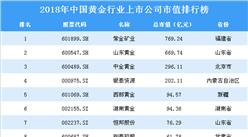 2018年中国黄金行业上市公司市值排行榜
