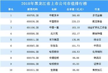 2018年黑龙江省上市公司市值排行榜