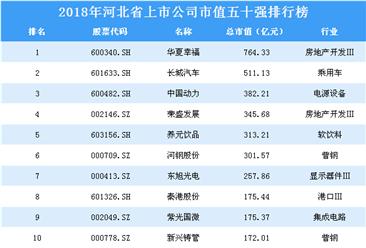 2018年浙江省上市公司市值五十强排行榜