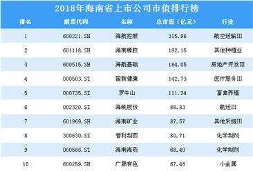 2018年海南省上市公司市值排行榜