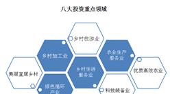 江苏省率先出台《意见》:引导社会资本参与乡村振兴  重点投资八大产业
