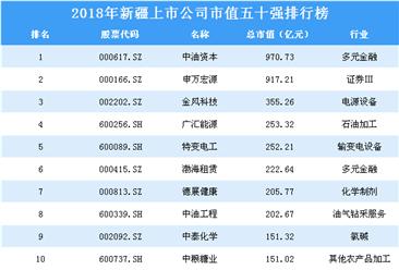 2018年新疆上市公司市值五十强排行榜