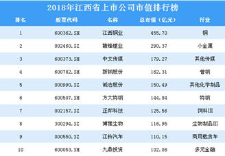 2018年江西省上市公司市值排行榜