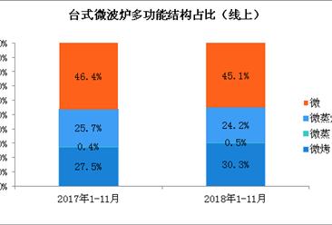 2019年台式微波炉行业发展趋势预测:智能化是大势所趋(图)
