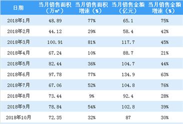 2018年富力地产销售简报:权益销售额增加60%至1311亿(附图表)