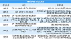 物业管理作用明显 国家鼓励物业管理行业发展(附政策盘点)