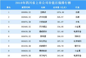 2018年四川省上市公司市值百强排行榜
