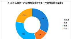 2018年前三季度广东省农业经济发展现状分析:珠三角区域增加值贡献率最高(附图表)