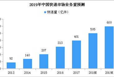 2019年中国快递市场规模预测分析:快递量将达600亿件 同比增长20%(附图表)