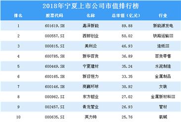 2018年宁夏上市公司市值排行榜