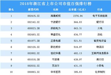 2018年浙江省上市公司市值百强排行榜