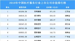 2018年中国医疗服务行业上市公司市值排行榜