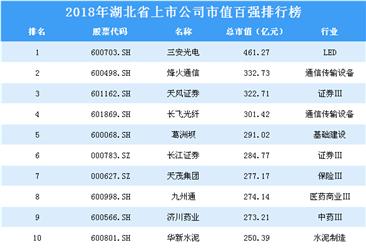 2018年湖北省上市公司市值百强排行榜