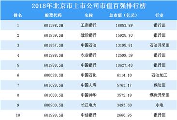 2018年北京市上市公司市值百强排行榜