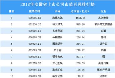 2018年安徽省上市公司市值百强排行榜