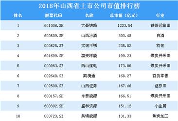 2018年山西省上市公司市值排行榜