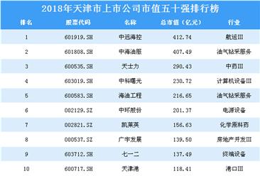 2018年天津市上市公司市值五十强排行榜