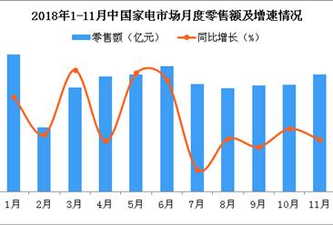 2018年11月份中国家电行业零售情况分析:空调品类零售额第一(图)