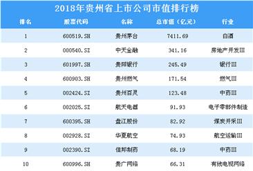 2018年贵州省上市公司市值排行榜