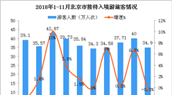 2018年1-11月北京市入境旅游数据分析:入境游客超370万人次(附图表)