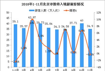 2018年1-11月北京市入境旅游數據分析:入境游客超370萬人次(附圖表)