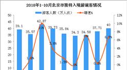 2018年1-10月北京市入境旅游数据分析(附图表)