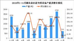 2018年1-11月湖北省水泥专用设备产量及增长情况分析